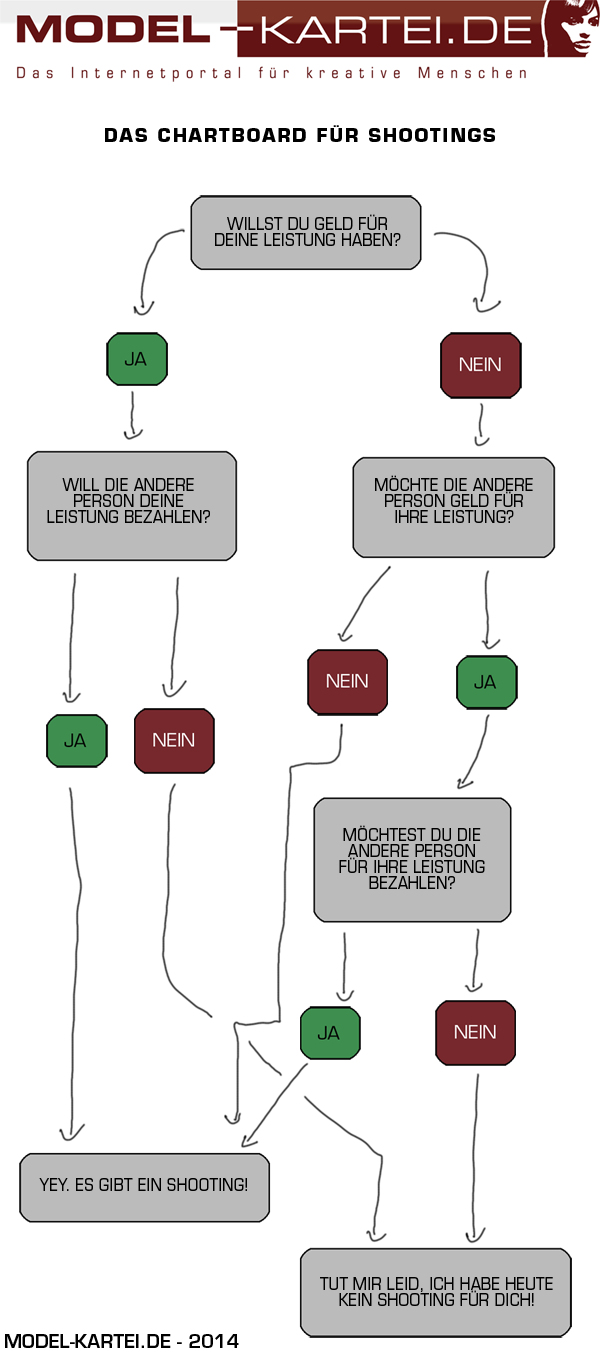 Chart-Board für Shootings - © by Model-Kartei.de Hendrik Siemens