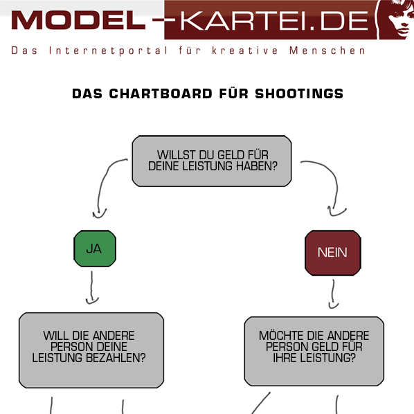 Chart-Board für Shootings - © by Model-Kartei.de Hendrik Siemens